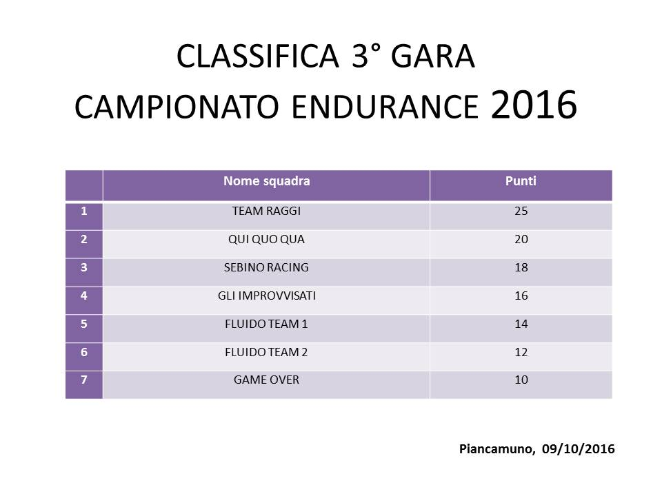CLASSIFICA 3 GARA