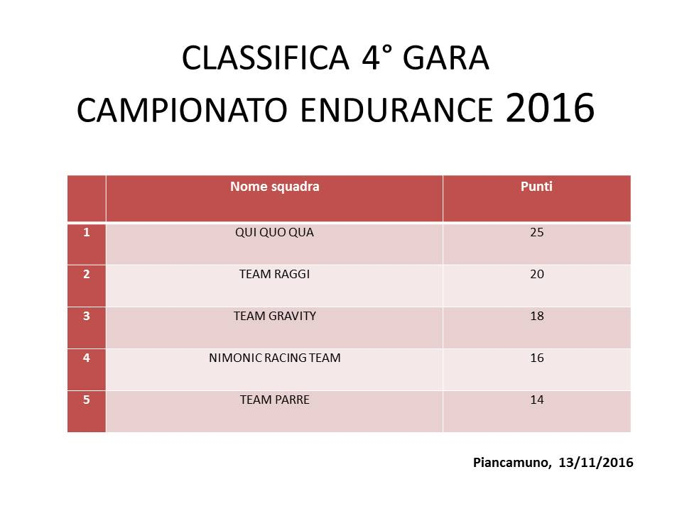 CLASSIFICA 4 GARAa
